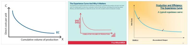 Experience Curve 2