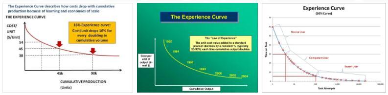 Experience Curve